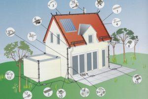 Молниезащита частного дома