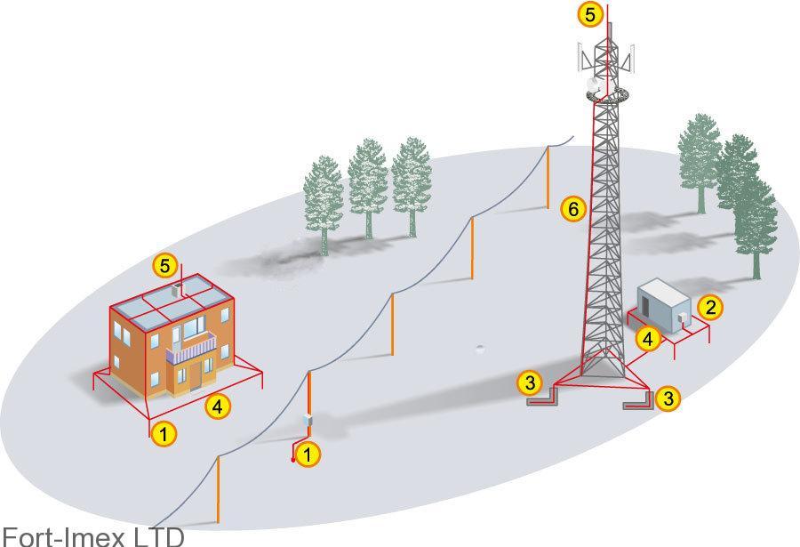 Молниезащита телекоммуникационного объекта